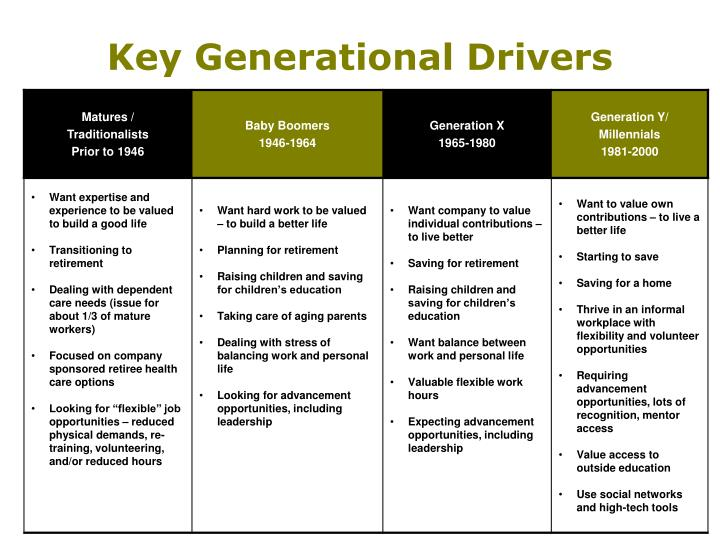 Key Generational Drivers
