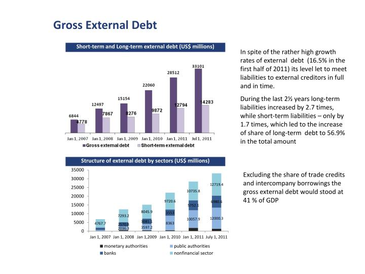 Gross External Debt