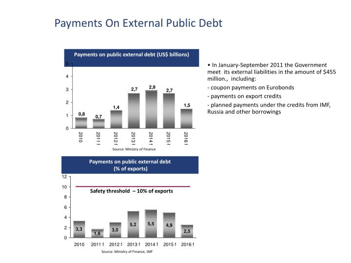 Payments On External Public Debt