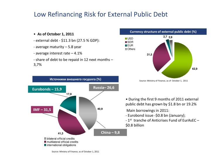 Low Refinancing Risk for External Public Debt