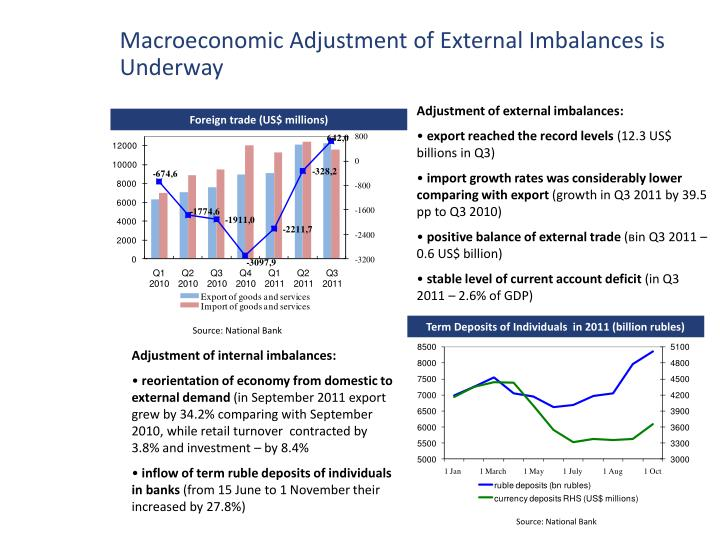 Macroeconomic Adjustment of External Imbalances is Underway
