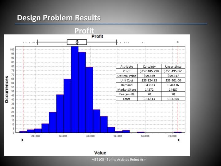 Design Problem Results
