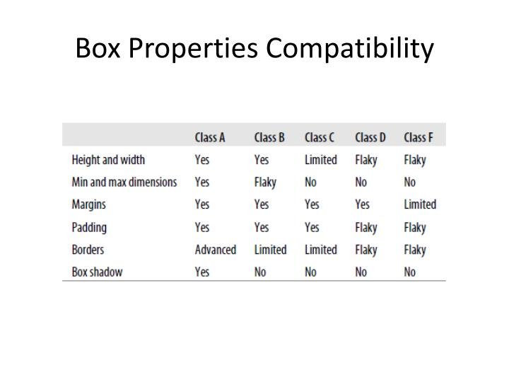 Box Properties Compatibility