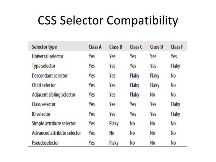 CSS Selector Compatibility