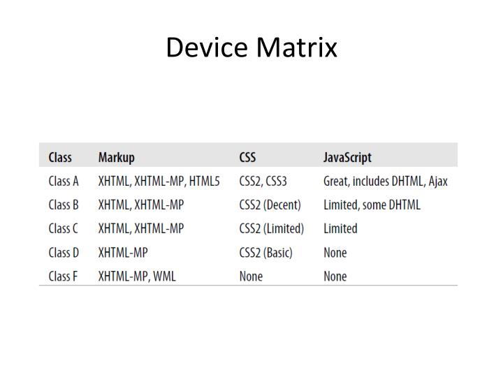 Device Matrix