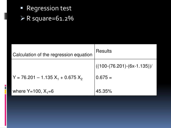 Regression test