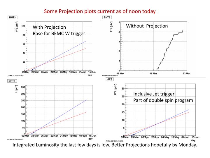 Some Projection plots current as of noon today