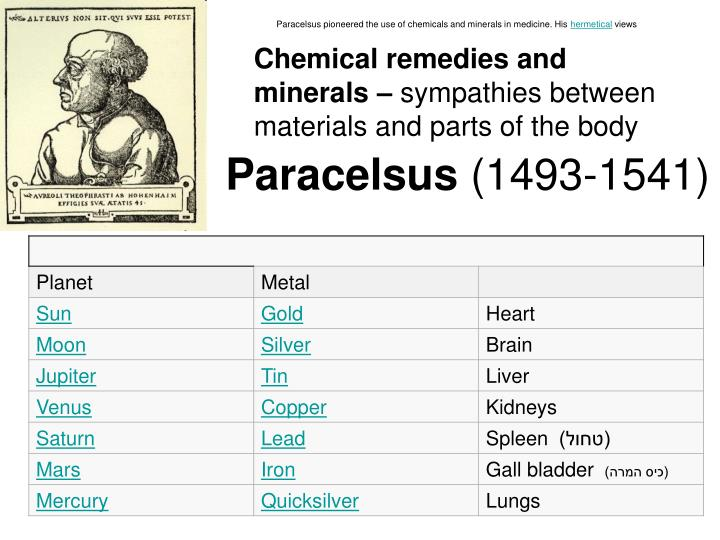 Paracelsus pioneered the use of chemicals and minerals in medicine. His