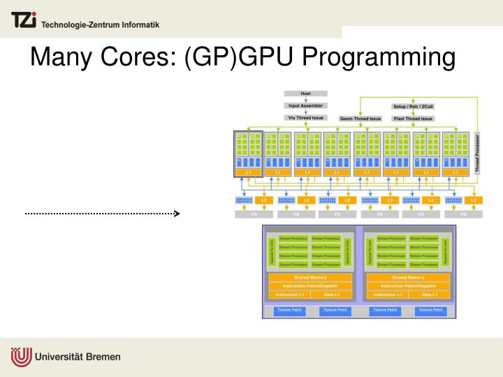 Many Cores: (GP)GPU Programming