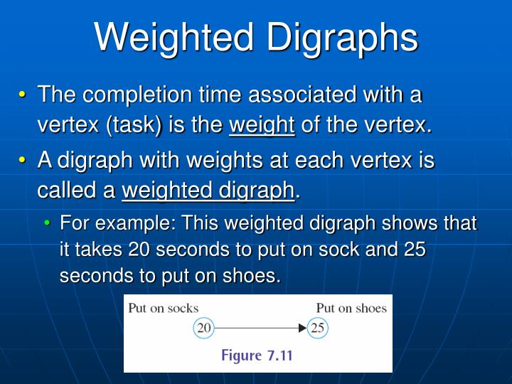 Weighted Digraphs