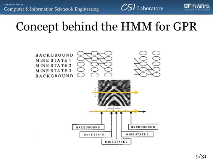 Concept behind the HMM for GPR
