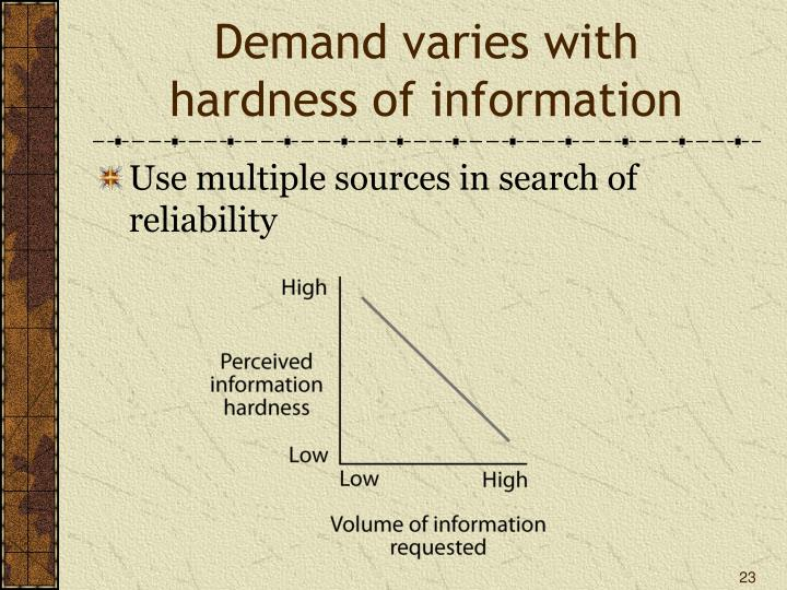 Demand varies with
