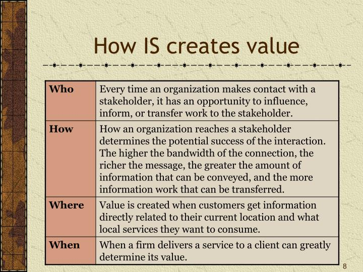 How IS creates value