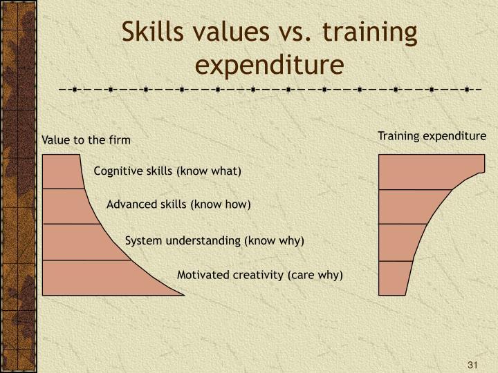 Skills values vs. training expenditure
