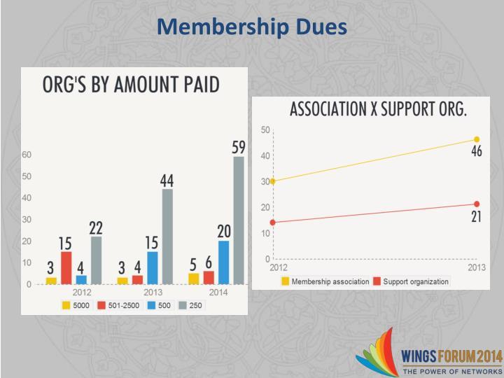 Membership Dues