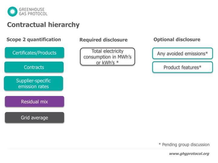 Contractual hierarchy