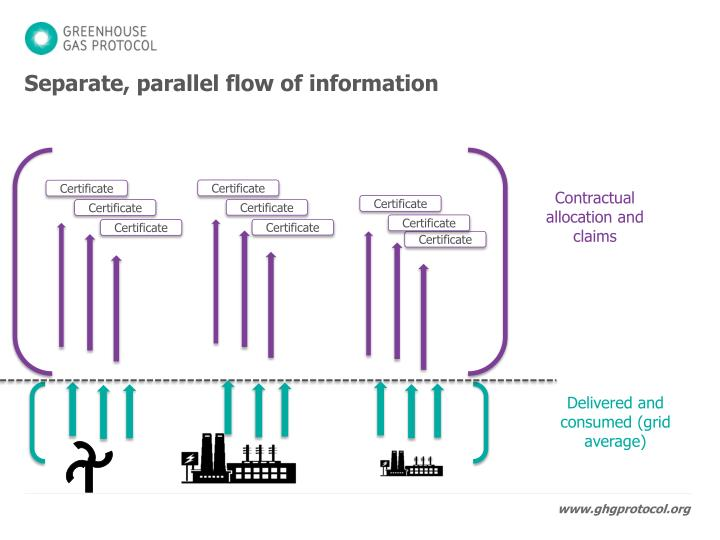 Separate, parallel flow of information