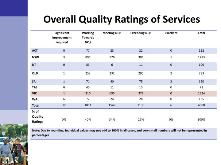 Overall Quality Ratings of Services