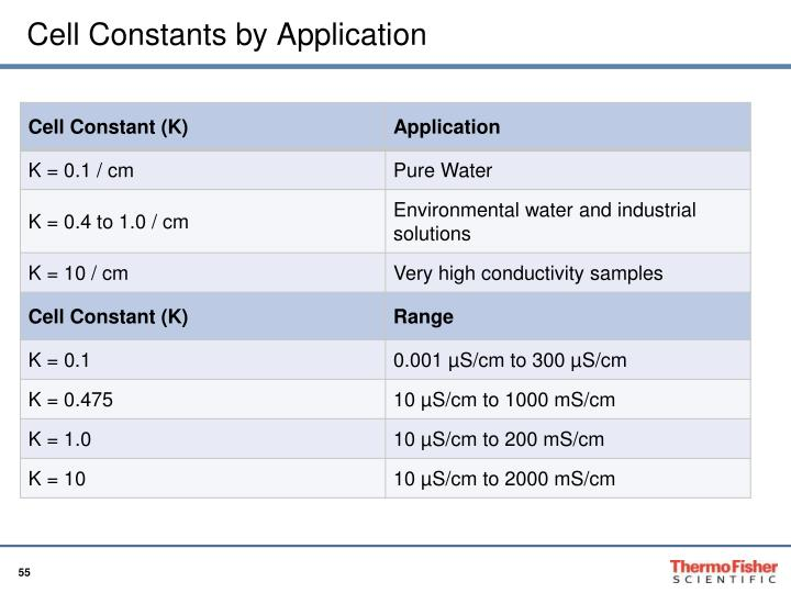 Cell Constants by Application