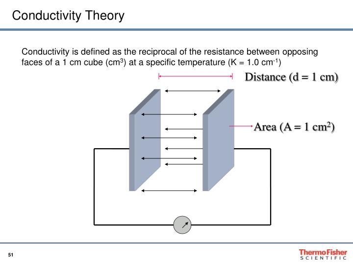 Conductivity Theory