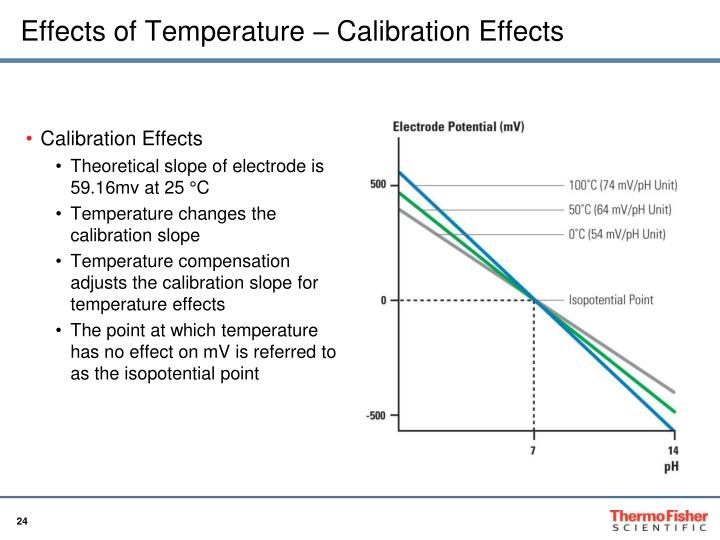 Effects of Temperature – Calibration Effects