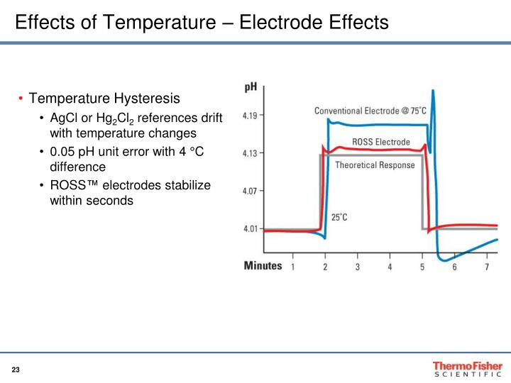Effects of Temperature – Electrode Effects