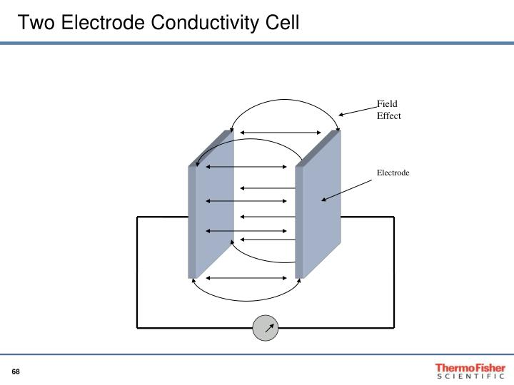 Two Electrode Conductivity Cell