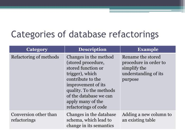 Categories of database refactorings