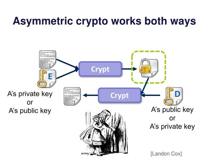 Asymmetric crypto works both ways