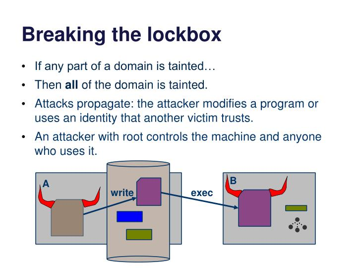 Breaking the lockbox