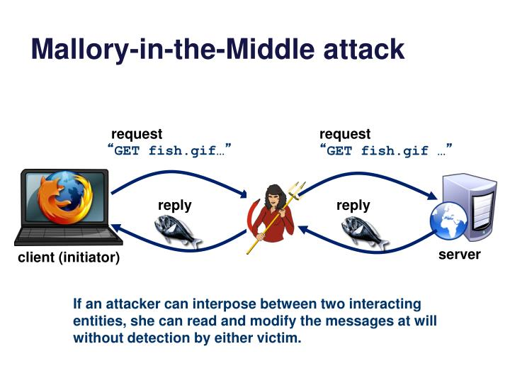 Mallory-in-the-Middle attack