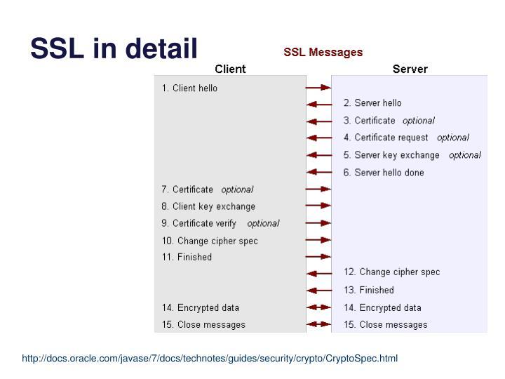 SSL in detail