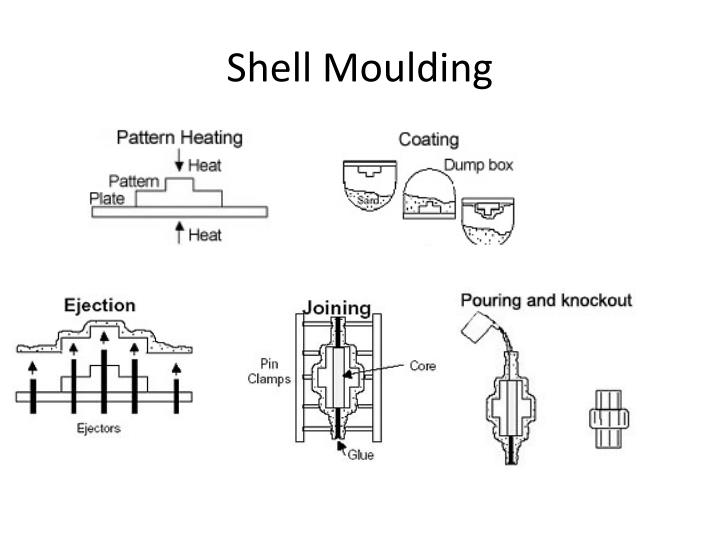 Shell moulding