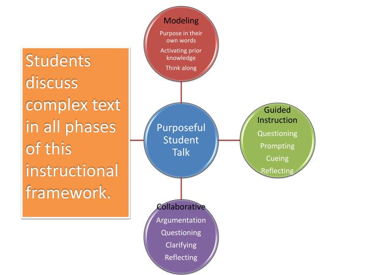 Students discuss complex text in all phases of this instructional