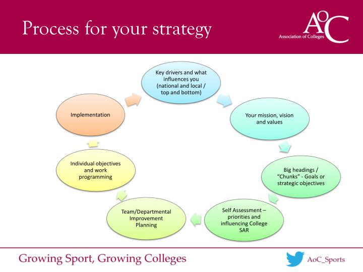 Process for your strategy