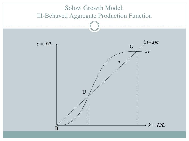 Solow Growth Model: