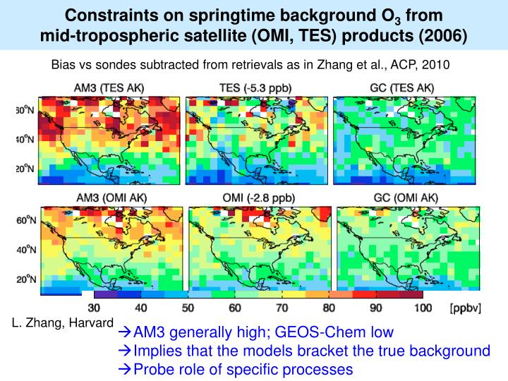 Constraints on springtime background O