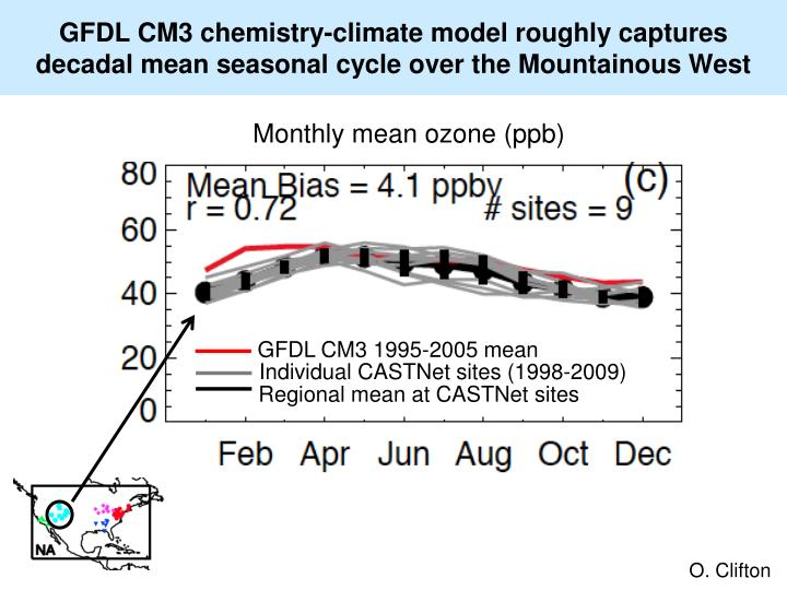 GFDL CM3 chemistry-climate model roughly captures decadal mean seasonal cycle over the Mountainous West