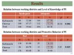 relation between working districts and level of knowledge of pi