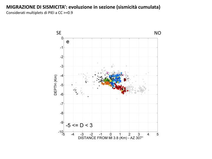MIGRAZIONE DI SISMICITA': evoluzione in sezione (sismicità cumulata)