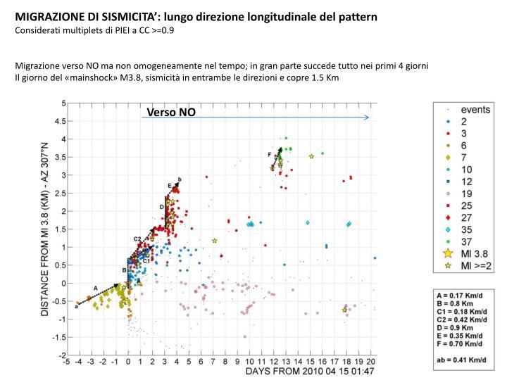 MIGRAZIONE DI SISMICITA': lungo direzione longitudinale del pattern