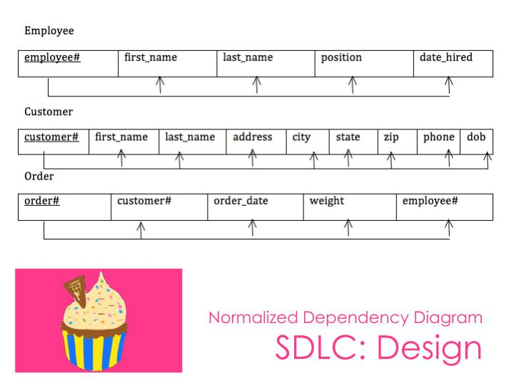 Normalized Dependency Diagram