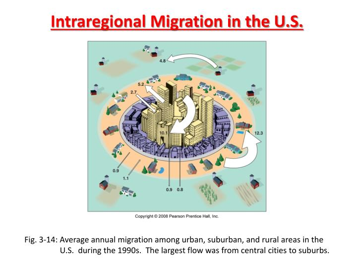 Intraregional Migration in the U.S.