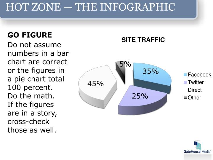 HOT ZONE — THE INFOGRAPHIC