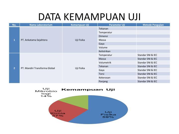 DATA KEMAMPUAN UJI