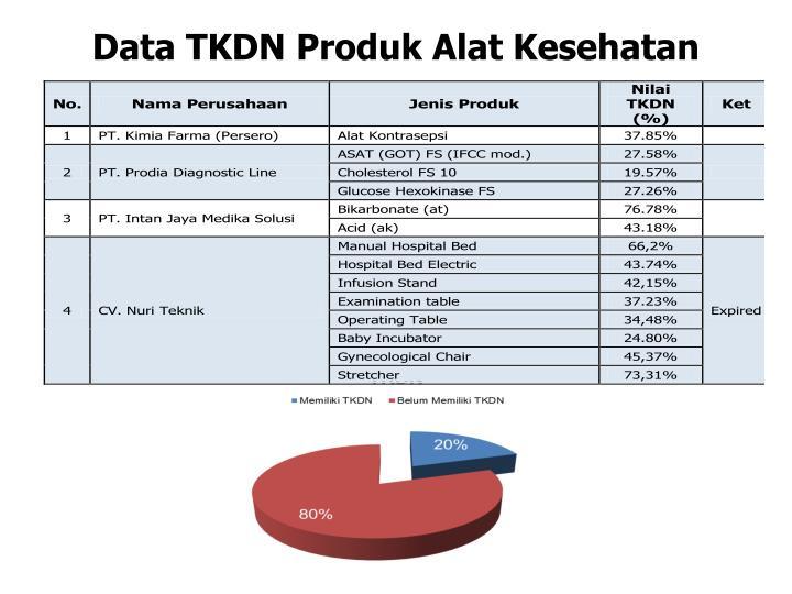 Data TKDN