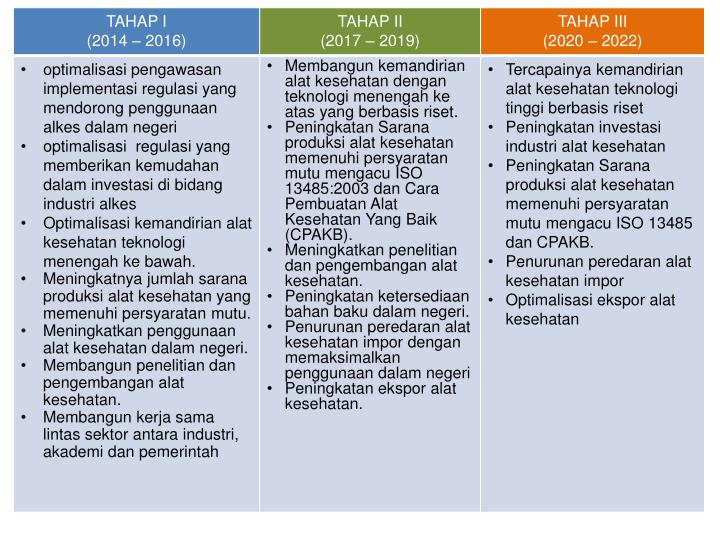 Profil industri alkes dalam negeri dan laboratorium uji alkes
