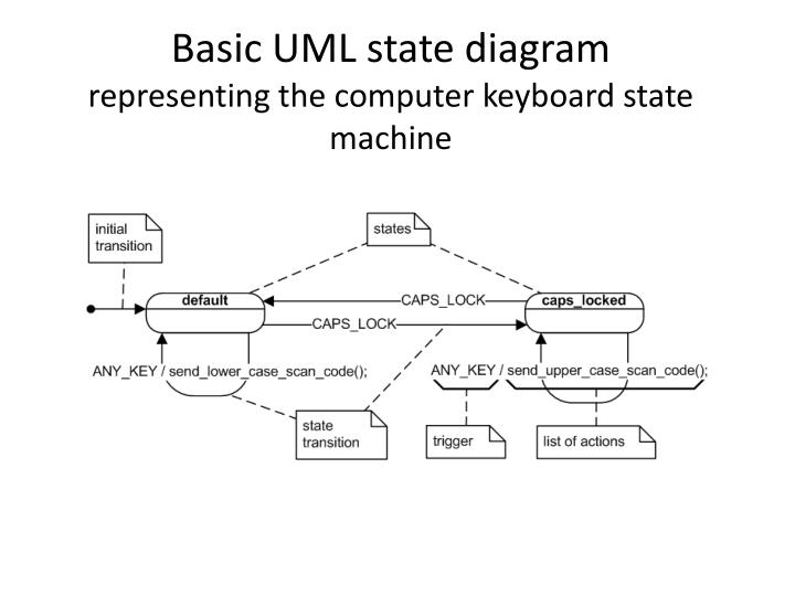 Basic uml state diagram representing the computer keyboard state machine