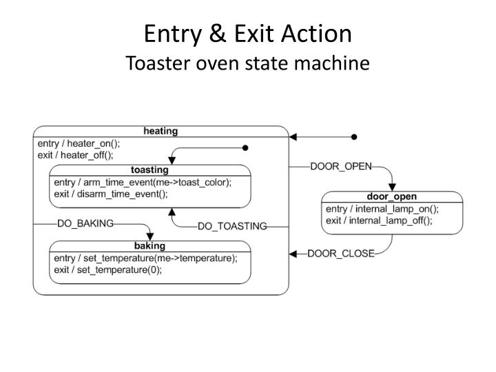 Entry & Exit Action