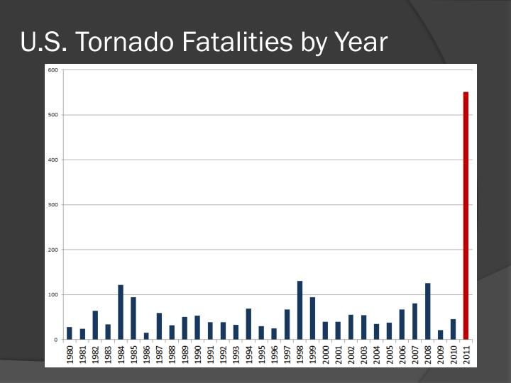 U.S. Tornado Fatalities by Year